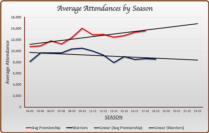 http://www.sixwaysrugby.co.uk/Stats/2018-19/Images/Attendancesbyseason.jpg