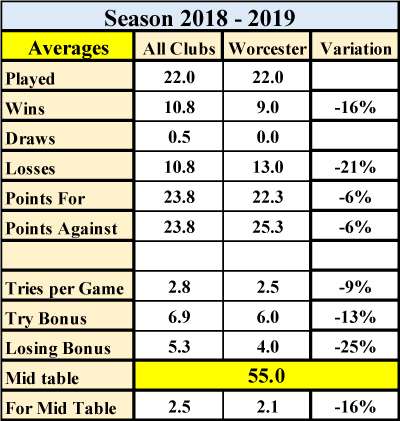 http://www.sixwaysrugby.co.uk/Stats/2018-19/Images/SeasonComparisons.jpg