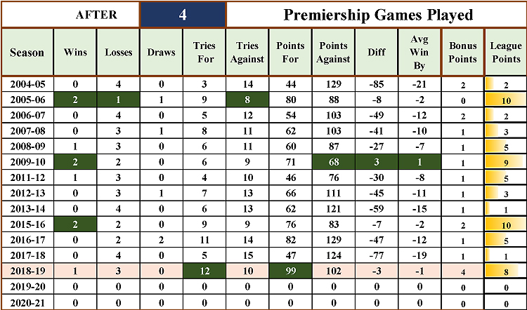 http://www.sixwaysrugby.co.uk/Stats/2018-19/Images/TableAnalysisR4.jpg
